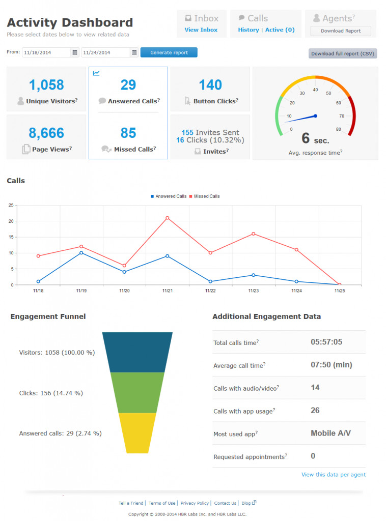VeriShow's analytics Dashboard
