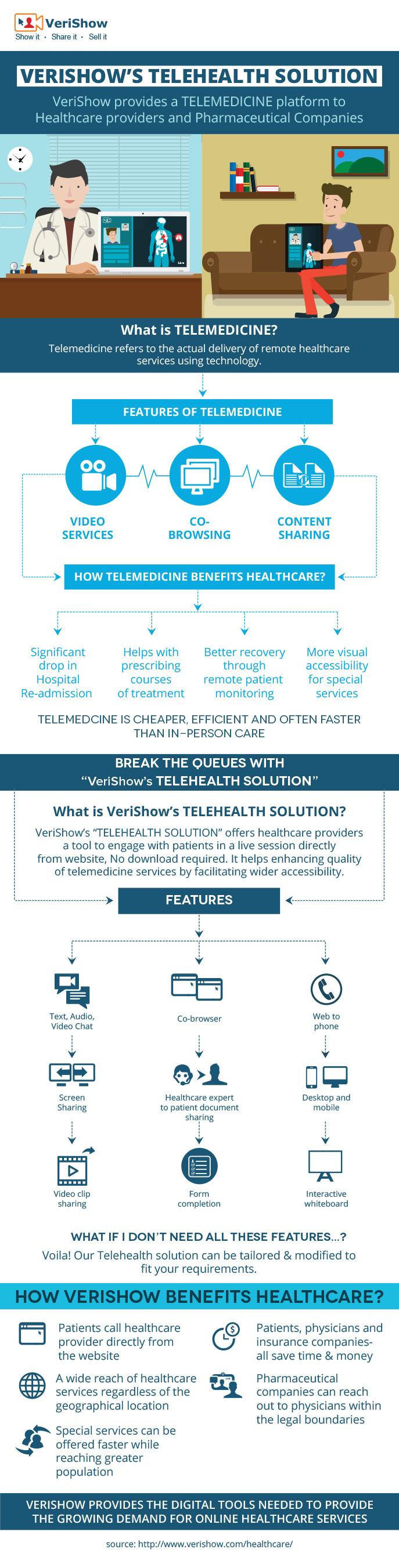 VeriShow Telehealth Solution Infographic