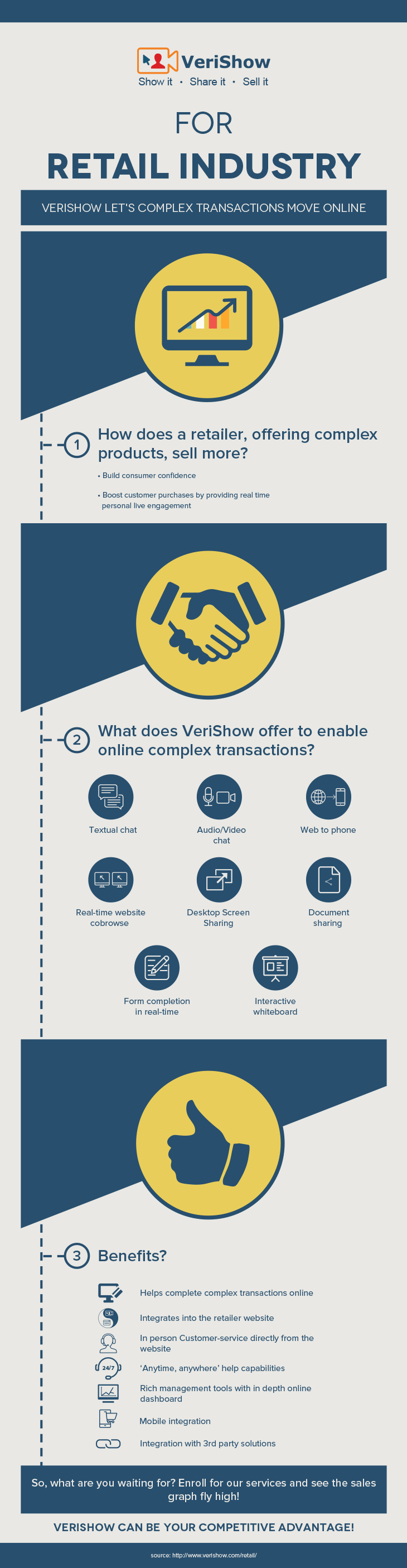 VeriShow for retail industry infographic