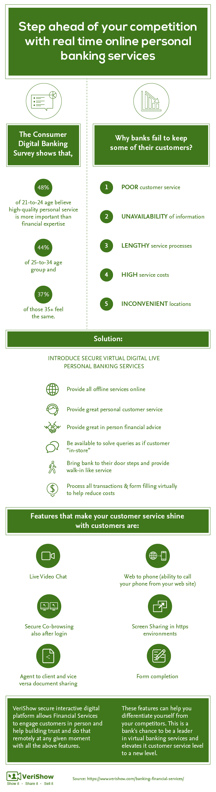 Step ahead of your competition with real time online personal banking services_Infographic